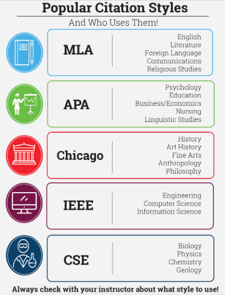 Popular Citation styles MLA APA Chicago IEEE  CSE