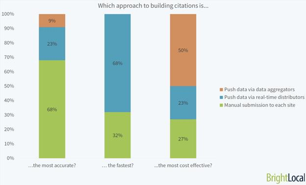 which approach to building citation is?