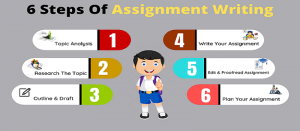 How to Write an Assignment, Step by Step Guide